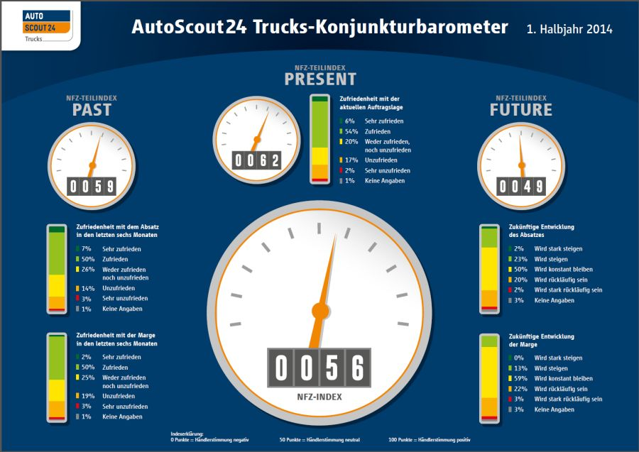 autoscout24 trucks konjunkturbarometer der markt im 1. Black Bedroom Furniture Sets. Home Design Ideas