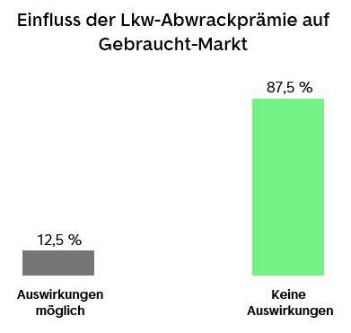 Einfluss der Lkw-Abwrackprämie auf den Gebrauchtmarkt. Auswirkungen möglich. Keine Auswirkungen erwartet.